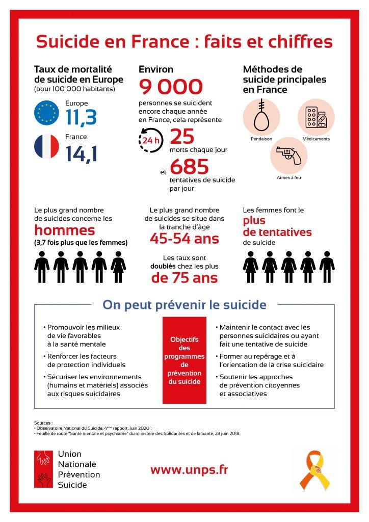 Journée Mondiale de Prévention du Suicide : L'UNPS lance sa campagne 2