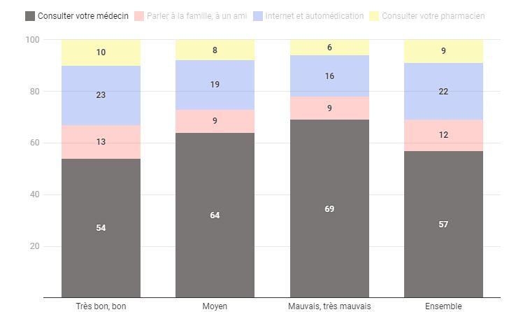 État de santé : 73% des Français déclarent être en bonne santé 1