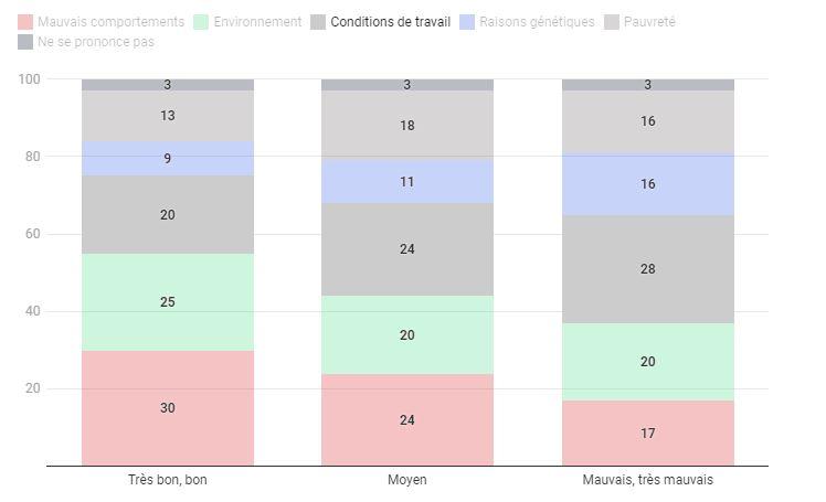 État de santé : 73% des Français déclarent être en bonne santé 2
